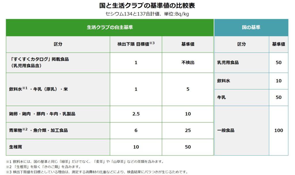 生活クラブの残留放射性セシウムの基準値比較表